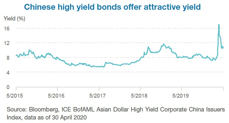 Chinese high yield bonds offer attractive yield
