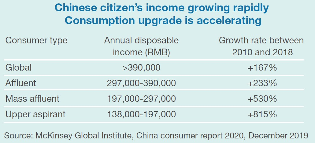 Chinese citizen's income growing rapidly Consumption upgrade is accelerating