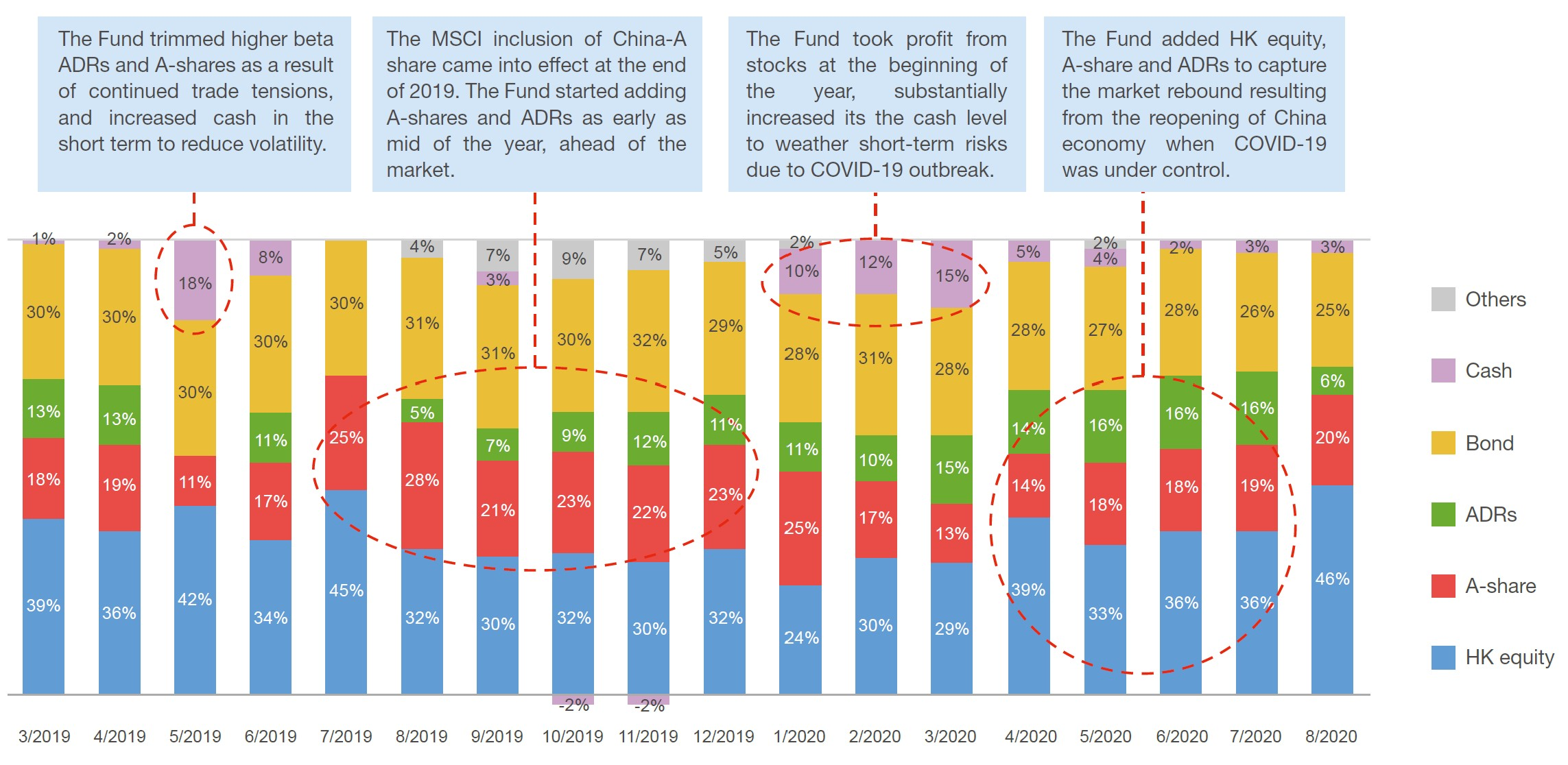 Dynamic asset allocation in multi-assets and cash