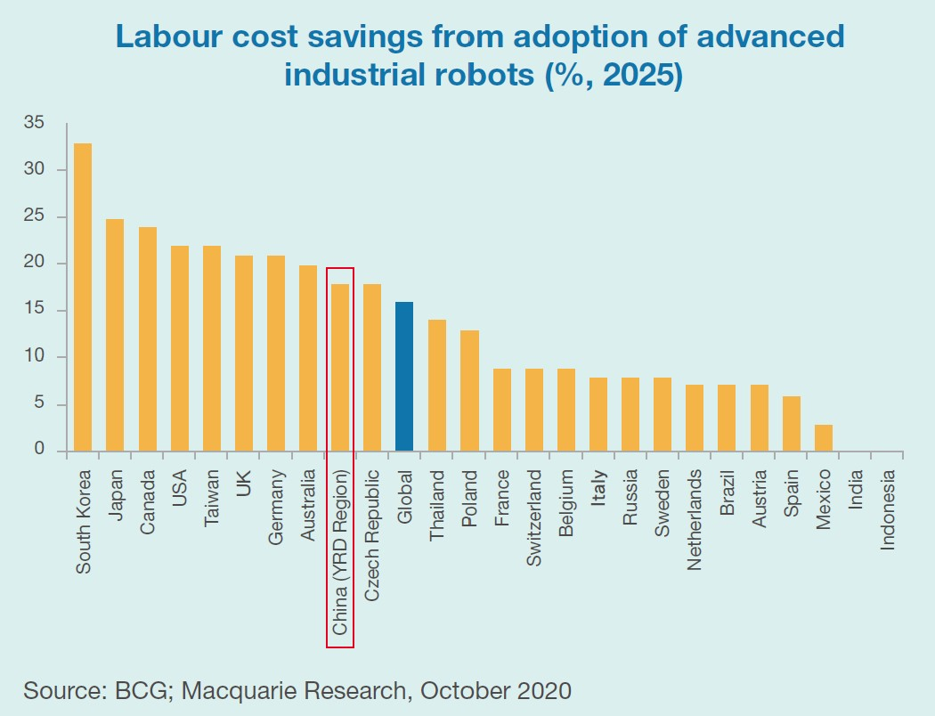 Labor cost savings fro adoption of advance industrial robots