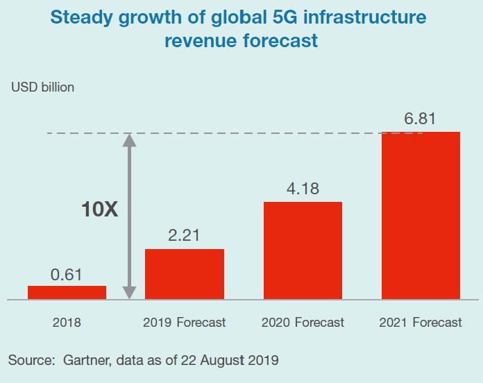 Steady growth of global 5G infrastructure revenue forecast
