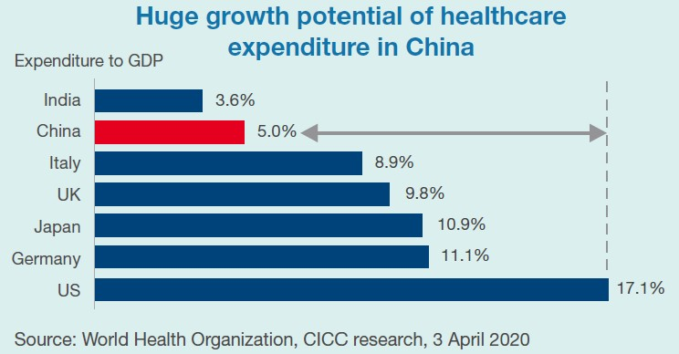 Huge growth potential of healthcare expenditure in China
