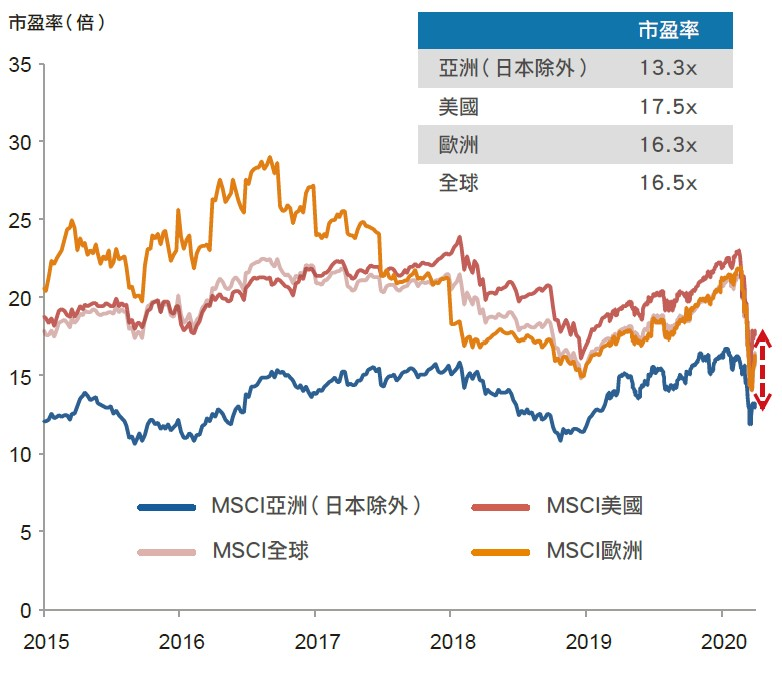 Valuation for the Asian equities market is currently low